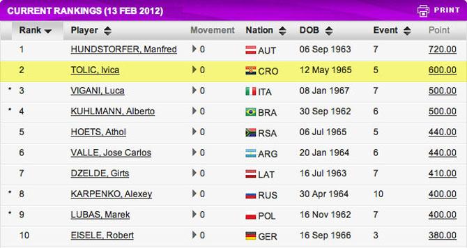 Tennis Rangliste